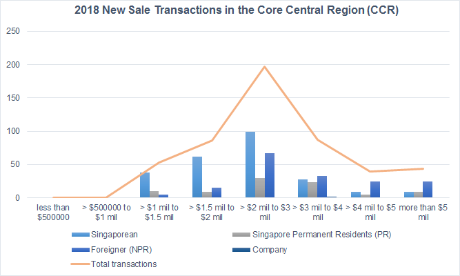 2018 New Sale Transactions in the Core Central Region (CCR) Chart